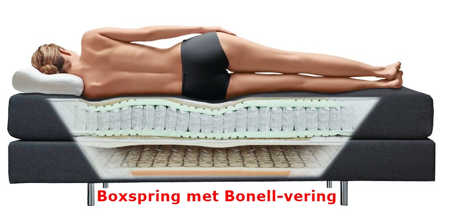 boxspring bonellvering